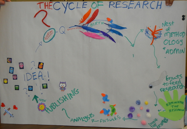 Cycle of Research Model