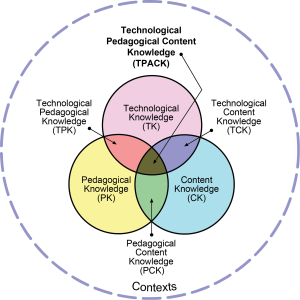 The TPACK model demonstrates the interplay between content, pedagogical and technological knowledge.  Image reproduced by permission from the publisher, tpack.org.