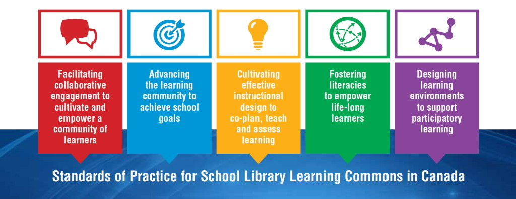 Resultado de imagem para learning commons ontario model school library