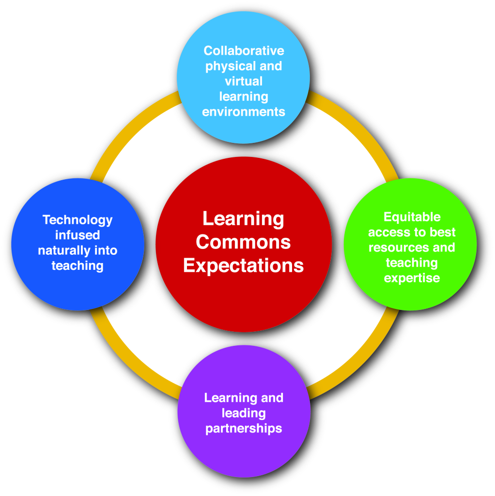 Learning-commons-graphic