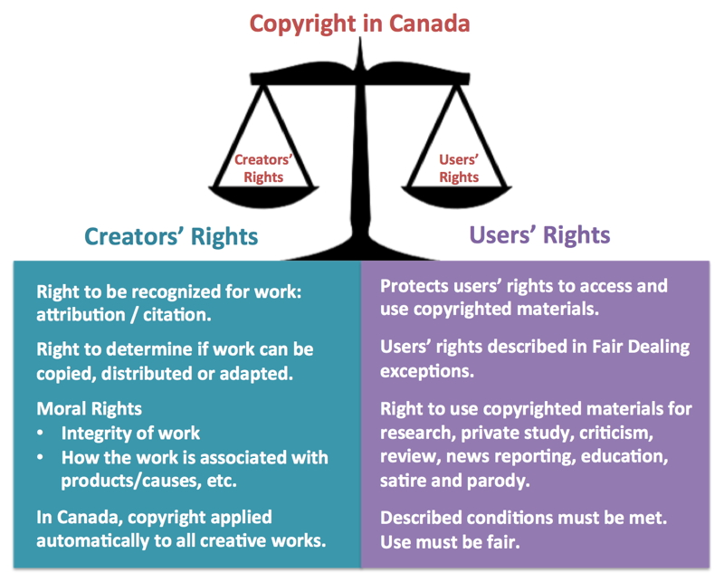 Copyright In Canada