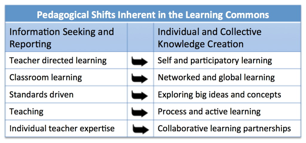 Pedagogical Shifts
