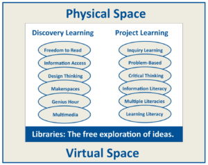Library Space & Learning
